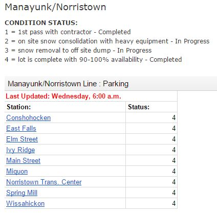 SEPTA Clears 90% to 100% of Parking Spaces on Manayunk